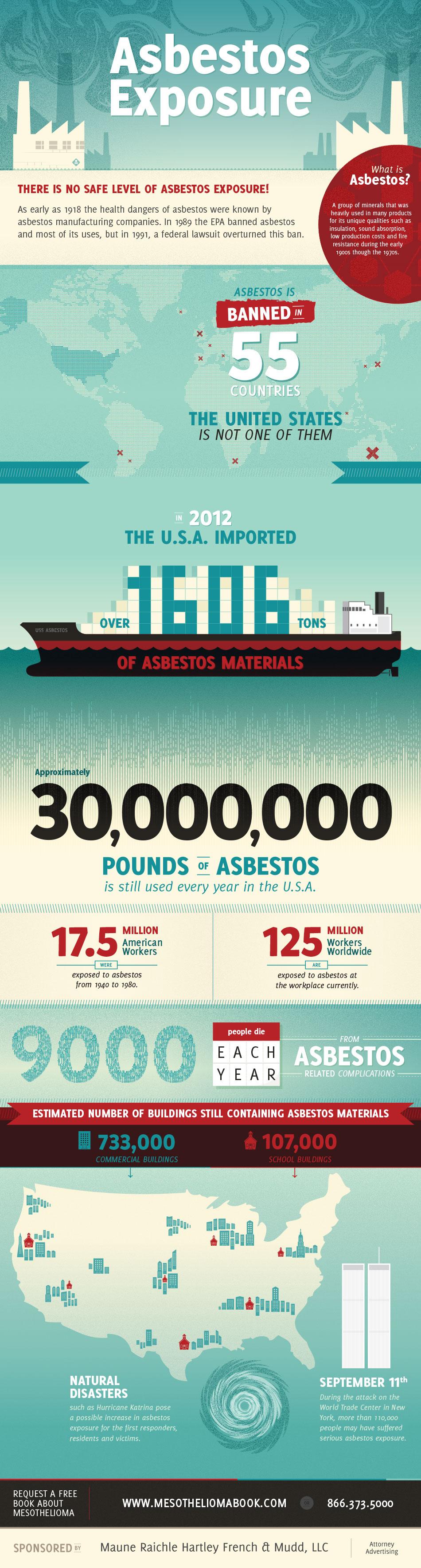 mesothelioma, asbestos exposure infographic