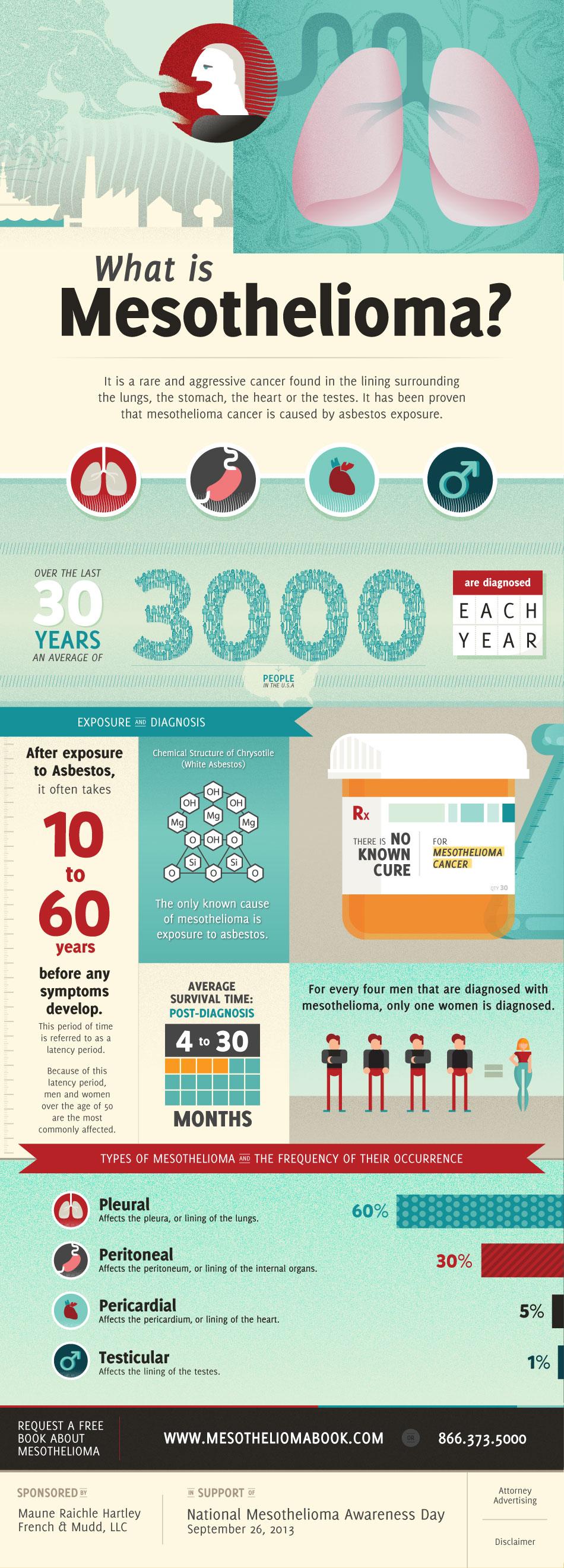 mesothelioma infographic